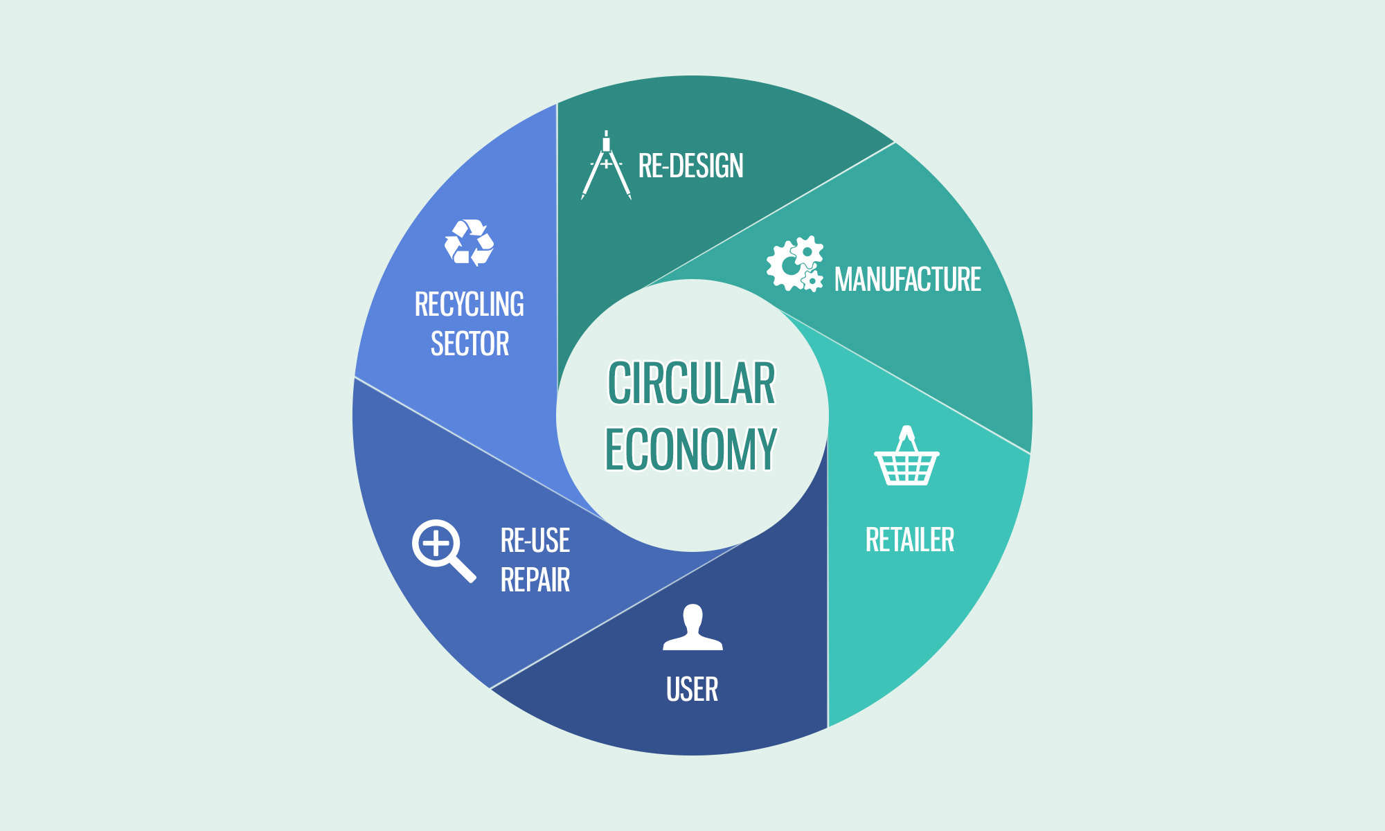 Infographic of The Circular Economy - Ellen MacArthur